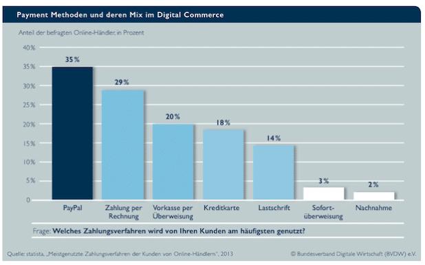 Quelle: Bundesverband Digitale Wirtschaft (BVDW) e.V./Agentur Frau Wenk +++ GmbH