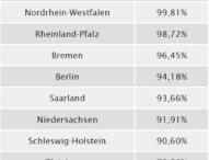 Gehaltsatlas 2016: In Hessen gibt es die höchsten Gehälter