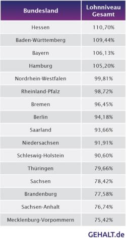 Quelle: Gehalt.de / Gehaltsvergleich.com