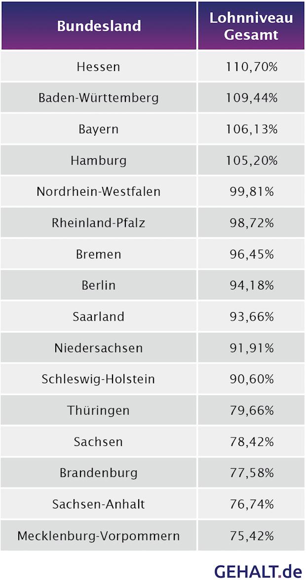 Bild von Gehaltsatlas 2016: In Hessen gibt es die höchsten Gehälter
