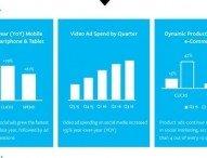 Werbetreibende investieren zunehmend in spezialisierte Produktanzeigen für Search und Social