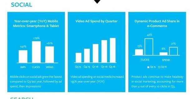 Photo of Werbetreibende investieren zunehmend in spezialisierte Produktanzeigen für Search und Social