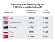 TransferWise-Umfrage: Deutsche halten Gebühren bei Auslandsüberweisungen für zu hoch und unverständlich
