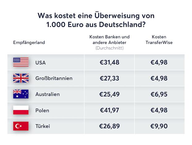 Photo of TransferWise-Umfrage: Deutsche halten Gebühren bei Auslandsüberweisungen für zu hoch und unverständlich