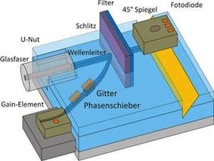 Bild von Fraunhofer HHI und Partner entwickeln marktreife Polymerchips für vielfältige Einsatzgebiete