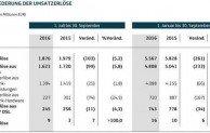 Telefónica Deutschland mit höchstem Vertragskundenzuwachs seit der Fusion