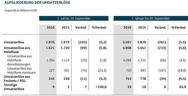 Photo of Telefónica Deutschland mit höchstem Vertragskundenzuwachs seit der Fusion