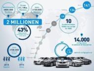 car2go überschreitet Zwei-Millionen-Kunden-Marke