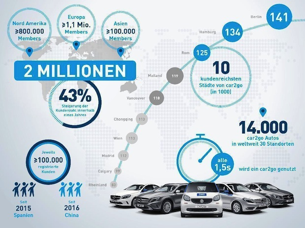 Photo of car2go überschreitet Zwei-Millionen-Kunden-Marke
