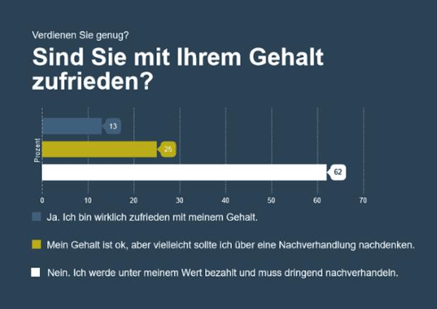 Photo of stellenanzeigen.de Umfrage: Verdienen Sie genug?