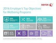 Bei Wohlfühl-Programmen für Mitarbeiter geht es vor allem um deren Produktivität