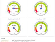 Optimierung der Conversationrate: Neues Dashboard von Tellja ermöglicht präzise Analysen in Echtzeit