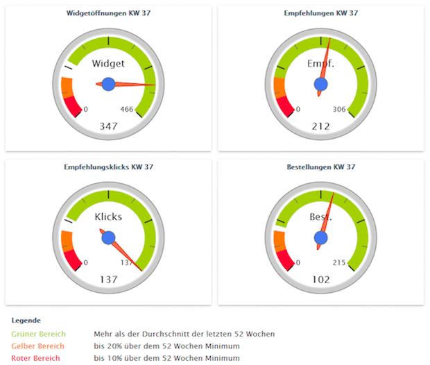 Photo of Optimierung der Conversationrate: Neues Dashboard von Tellja ermöglicht präzise Analysen in Echtzeit