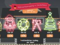 Criteo-Analyse: Darauf kommt es beim Weihnachtsshopping an
