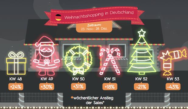 Photo of Criteo-Analyse: Darauf kommt es beim Weihnachtsshopping an