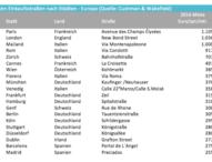 7 der 20 teuersten Einkaufsstraßen Europas liegen in Deutschland