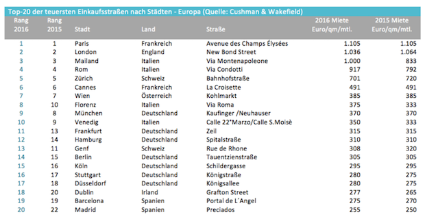 Photo of 7 der 20 teuersten Einkaufsstraßen Europas liegen in Deutschland