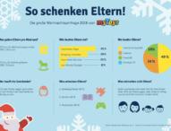 6 von 10 deutschen Müttern sind alleine für den Geschenkekauf verantwortlich