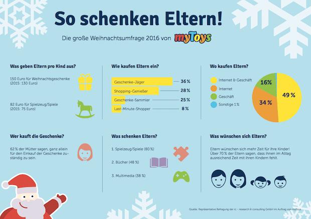 Photo of 6 von 10 deutschen Müttern sind alleine für den Geschenkekauf verantwortlich