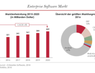 So revolutioniert Enterprise-Software den modernen Arbeitsplatz