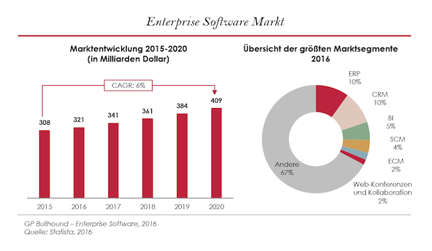 Photo of So revolutioniert Enterprise-Software den modernen Arbeitsplatz