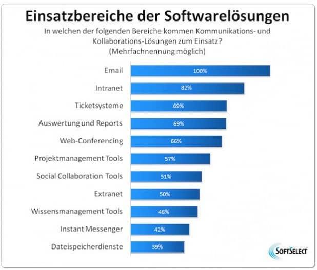 Quelle: SoftSelect GmbH