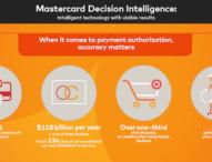 Mastercard nutzt künstliche Intelligenz für besseres, sichereres Einkaufen