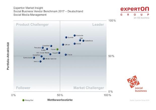 Photo of Hootsuite ist führender Anbieter für Social Media Management Software im Experton Vendor Benchmark 2017