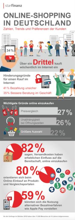 Quelle: Star Finanz-Software Entwicklung und Vertriebs GmbH/Fink & Fuchs Public Relations AG