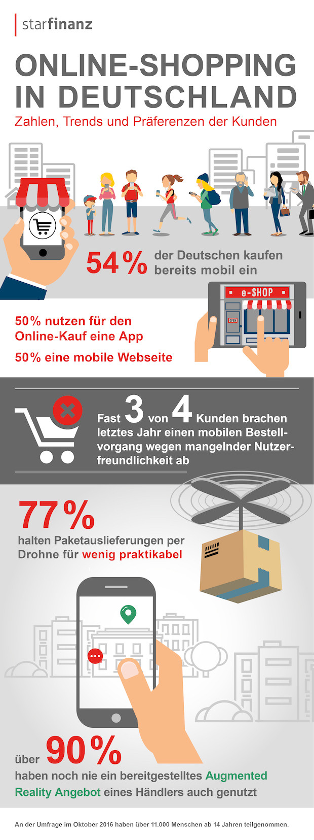 Photo of Umfrage: Mobile-Shopping ist eine Altersfrage