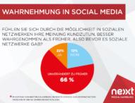 Mehr als jeder Fünfte fühlt seine Meinung durch Social Media stärker wahrgenommen