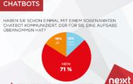 Fast drei Viertel der User hatten noch keinen Chatbot-Kontakt