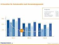 Entwicklung Ratenkredite: Verbraucher profitieren 2016 von günstigen Zinsen