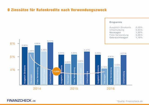 Photo of Entwicklung Ratenkredite: Verbraucher profitieren 2016 von günstigen Zinsen