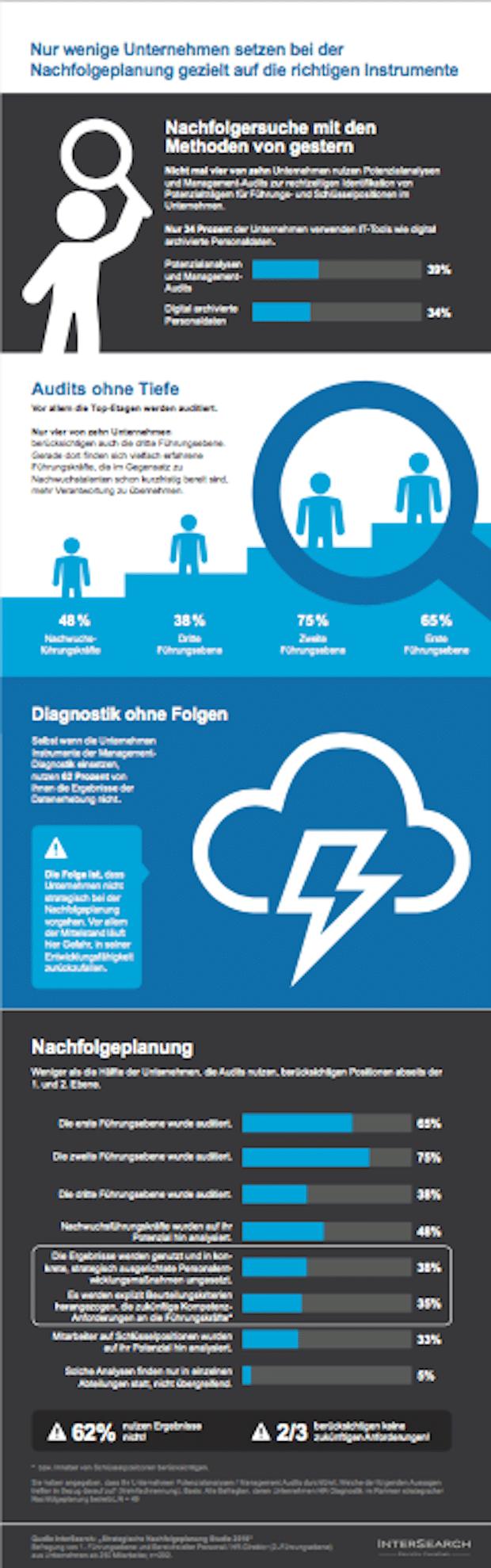 Bild von Verpasste Chancen: Nur wenige Unternehmen setzen bei der Strategischen Nachfolgeplanung gezielt auf Management-Diagnostik