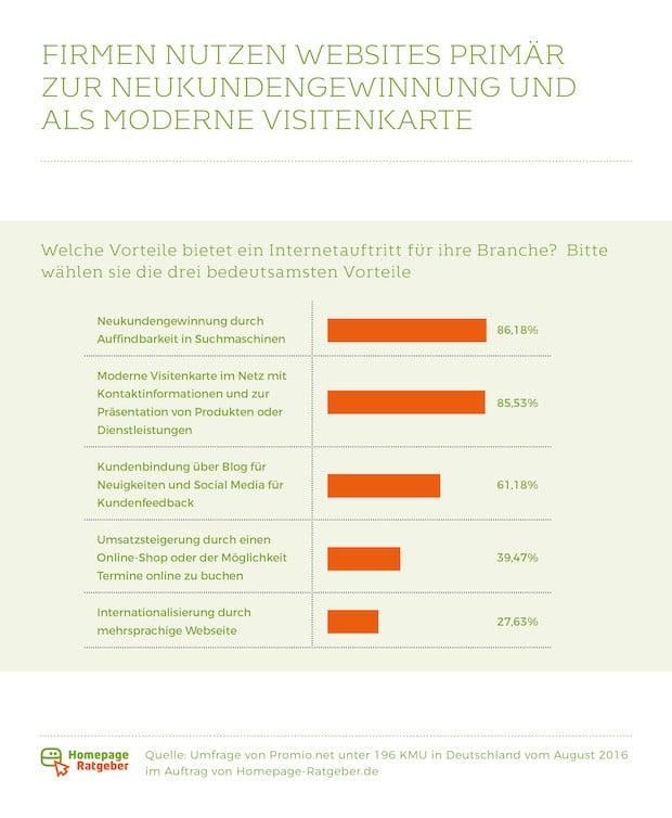 Photo of 7leads: Deutschlands Mittelstand hat Nachholbedarf im Internet
