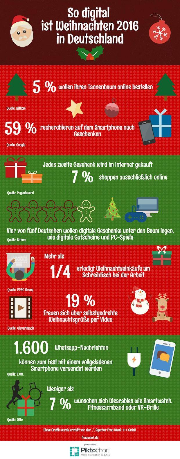 Photo of Infografik: So digital ist Weihnachten