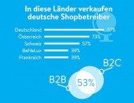 75 Prozent der deutschen Onlinehändler erwarten deutliches Wachstum