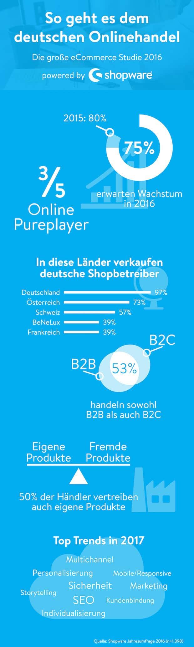 Photo of 75 Prozent der deutschen Onlinehändler erwarten deutliches Wachstum