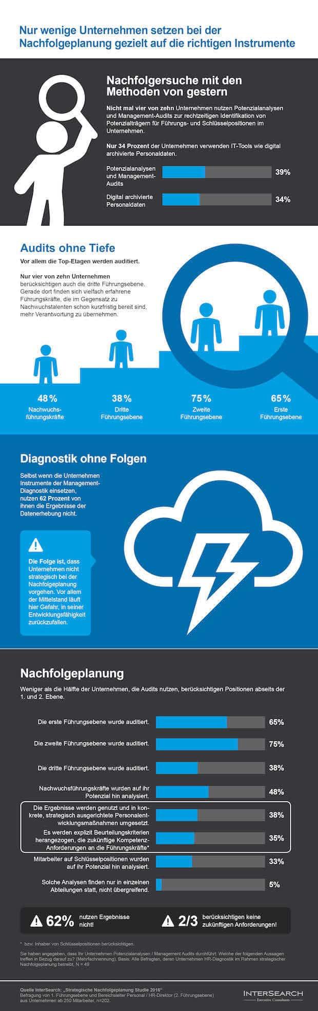 Photo of Verpasste Chancen: Nur wenige Unternehmen setzen bei der Strategischen Nachfolgeplanung gezielt auf  Management-Diagnostik