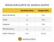 SocialHub will kostenlose Google Alerts Alternative starten – Nutzer entscheiden über tatsächlichen Launch
