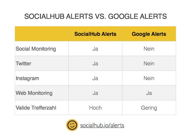 Bild von SocialHub will kostenlose Google Alerts Alternative starten – Nutzer entscheiden über tatsächlichen Launch