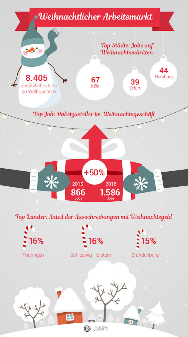 Photo of Joblift evaluiert den Arbeitsmarkt im Hinblick auf das Weihnachtsgeschäft