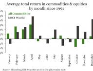 Im Januar kaufen, im Mai verkaufen? Die saisonbedingte Schwankung der Performance von Rohstoffen