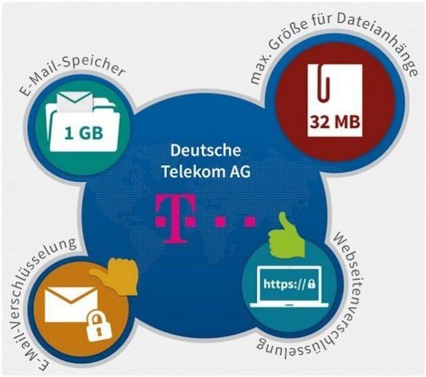 Quelle: PSW GROUP GmbH & Co. KG
