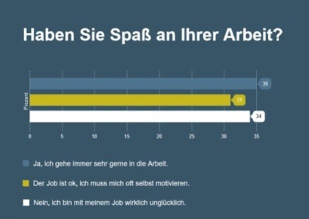Quelle: stellenanzeigen.de GmbH & Co. KG