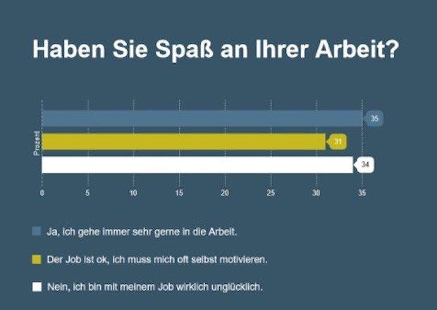 Photo of stellenanzeigen.de Umfrage: Nur ein Drittel hat Spaß an der Arbeit