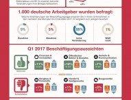 Alle deutschen Branchen planen Neueinstellungen im ersten Quartal