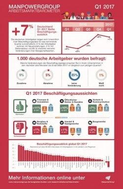 """Quellenangabe: """"obs/ManpowerGroup Deutschland GmbH"""""""