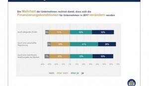 Finanzierungsmonitor 2017: Zwei von drei Mittelständlern erwarten in diesem Jahr verschärfte Kreditkonditionen